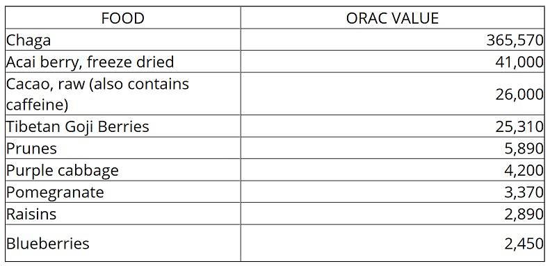Chaga - amazing remedycoffee substitute - orac value