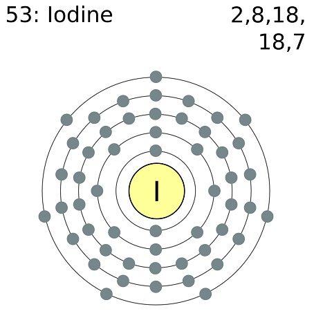amazing health benefits of Iodine