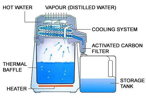 water distiller - how it distill water?