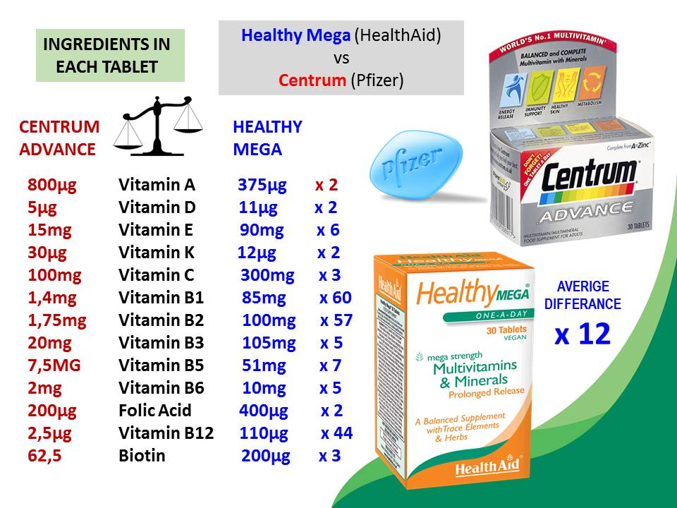 Do We Need Vitamin & Mineral Supplements?