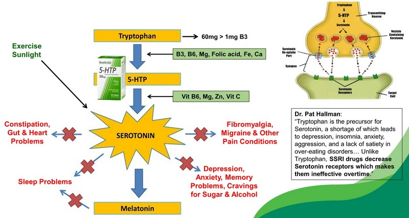5-htp for stress and depression