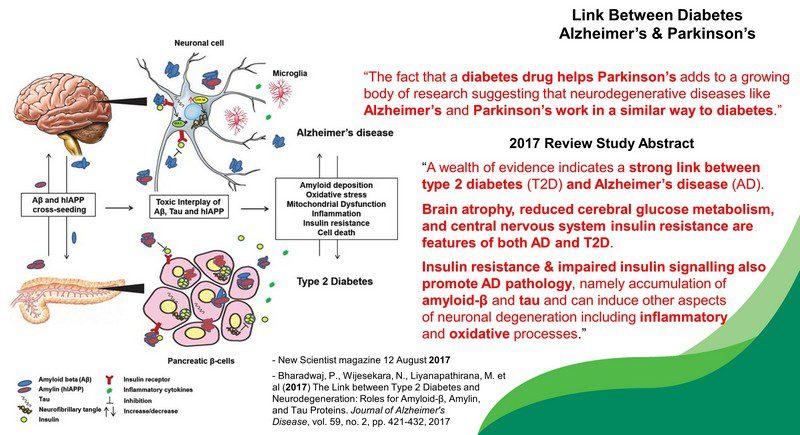 diabetes insulin and alzheimer's
